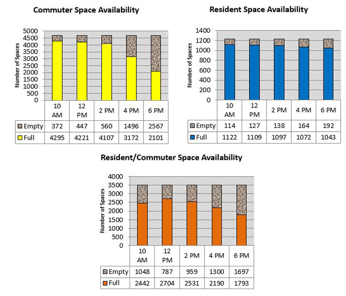 parking space count bar charts: Student Parking, Commuter, Resident, Combined