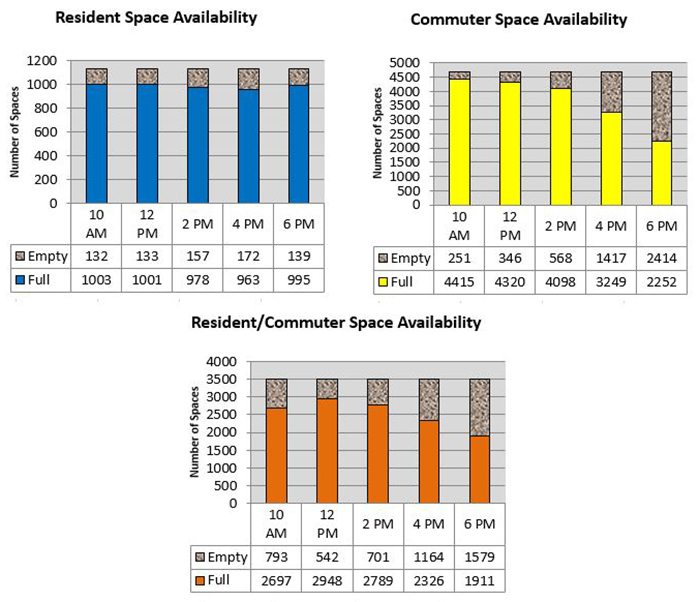 bar graph charts show space availability for Commuter, Resident and C/R combined lots